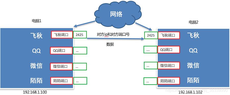 [外链图片转存失败,源站可能有防盗链机制,建议将图片保存下来直接上传(img-wL5aTBGu-1596407044491)(imgs/通信流程.png)]