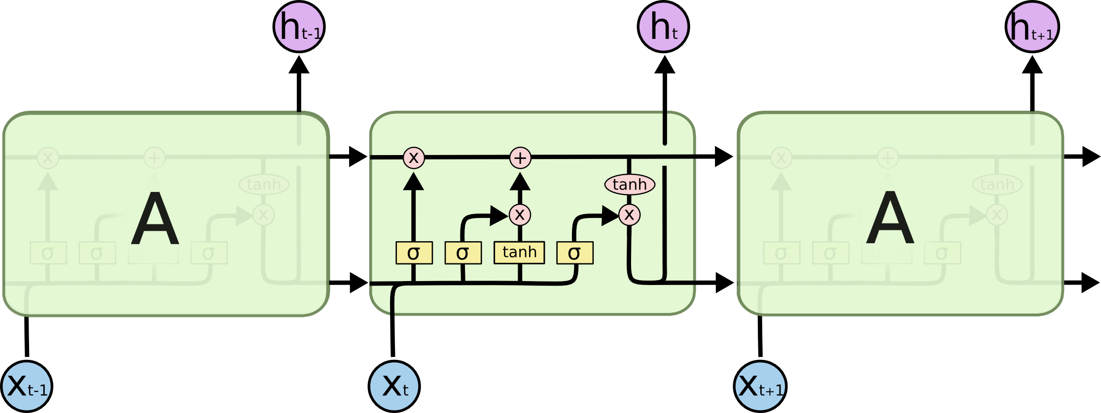 LSTM网络交互层