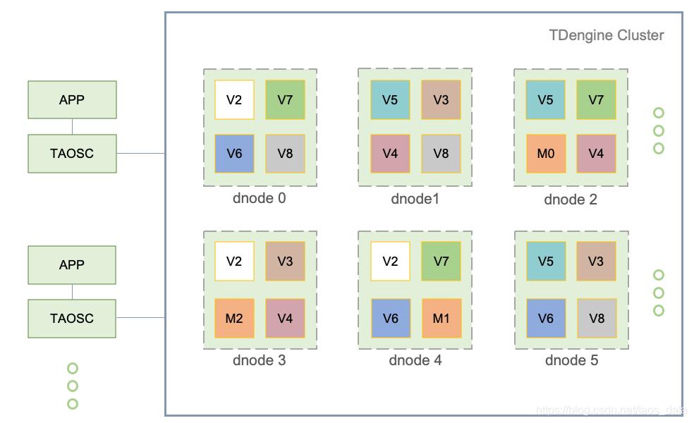 TDengine 2.0正式上线,集群功能开源,不用再为高可靠、数据规模大而发愁了涛思数据-tdengine