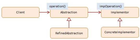 设计模式(9)[JS版]-JavaScript设计模式之如何实现桥接模式???AlbertYang的博客-