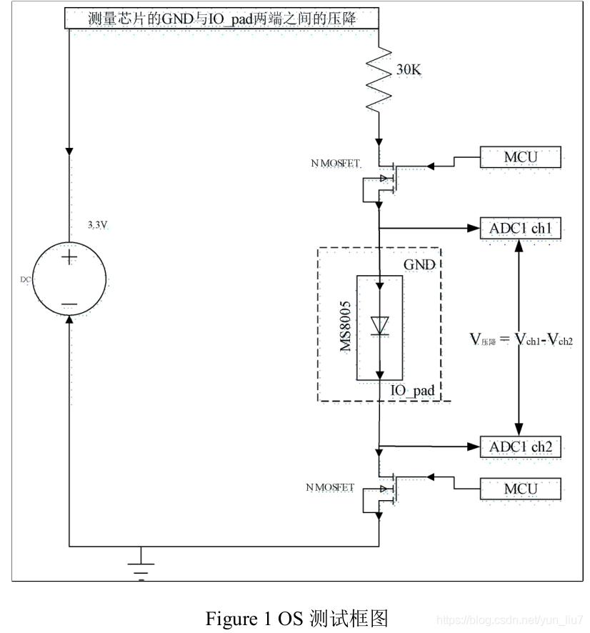 OS测试框图
