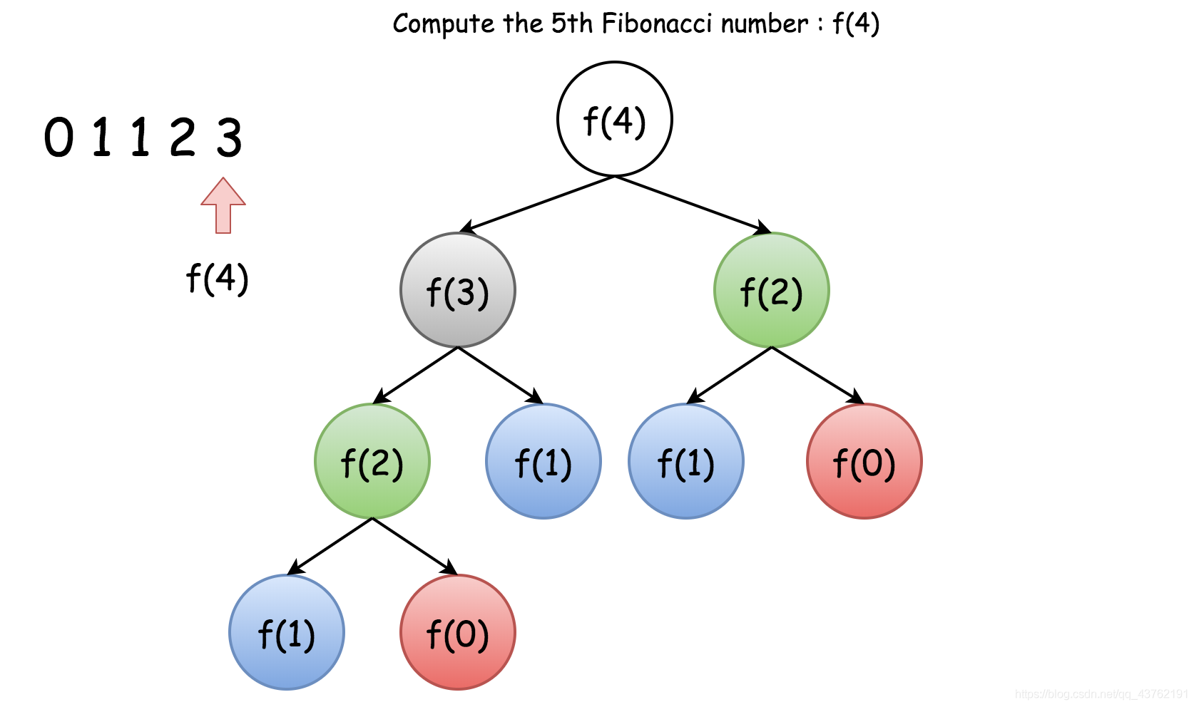 【LeetCode】递归:原理入门+复杂度计算+练手试题看,未来的博客-