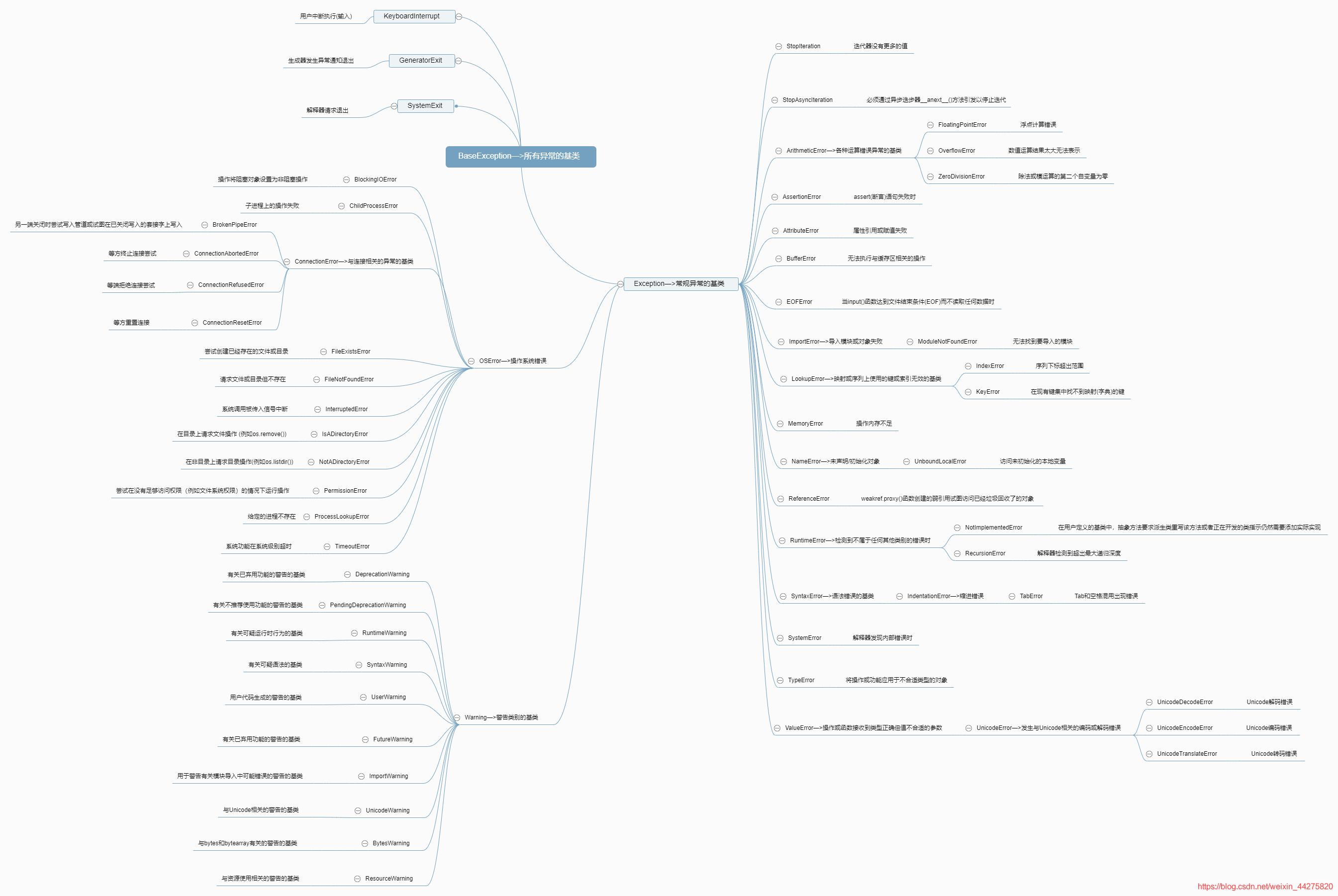 绝对干货!一张图整理了 Python 所有内置异常!李文良的博客-python 所有内置错误