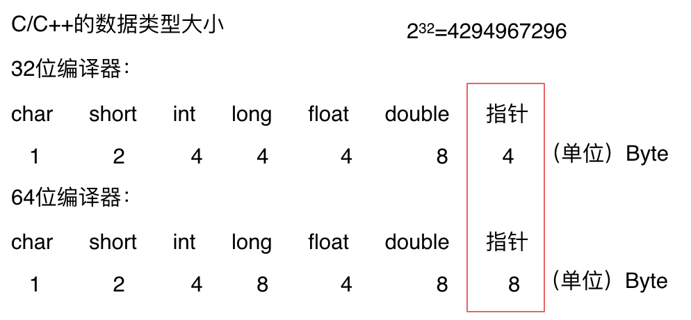 C++数据类型的大小