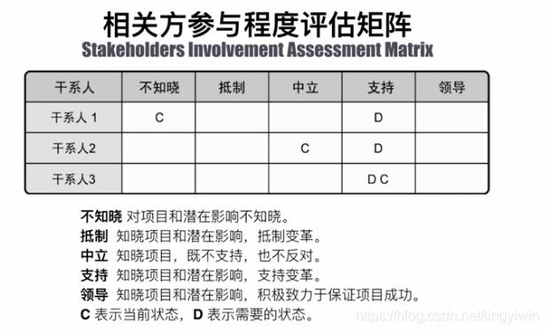 相关方参与程度评估矩阵