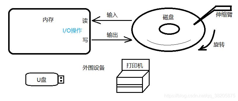 IO操作流程