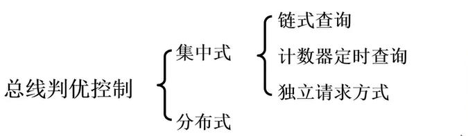 【计算机组成原理】计算机系统的硬件结构系统总线司夏的博客-