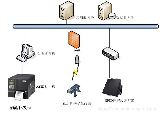 RFID资产管理解决方案