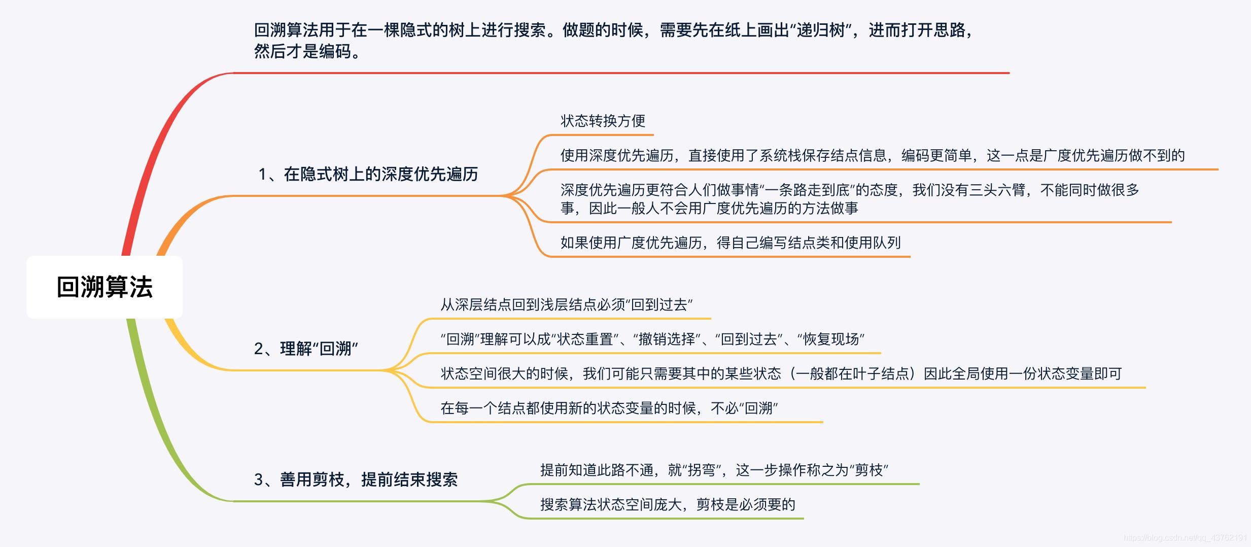 【回溯算法】回溯,从入门到入土,七道试题精选、精讲、精练看,未来的博客-