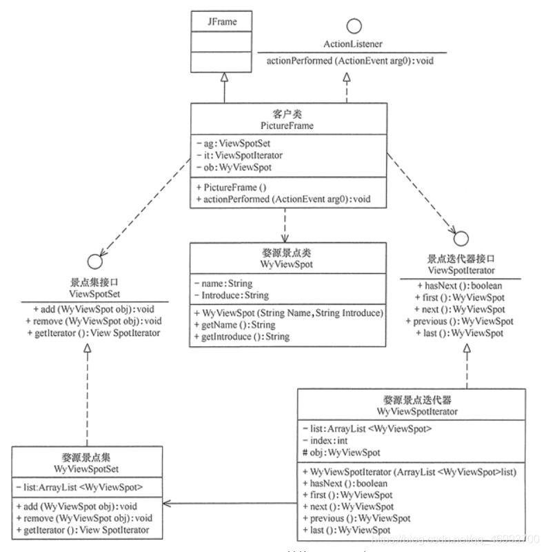 图 2 所示是其结构图。