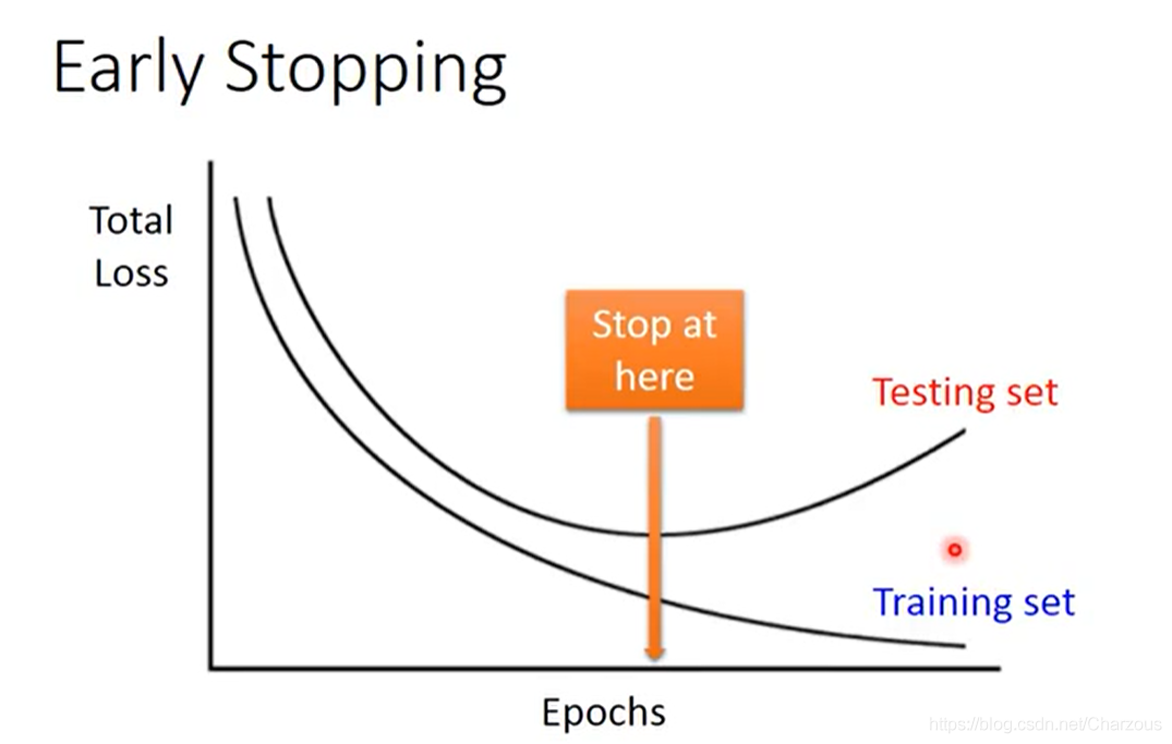 early stopping