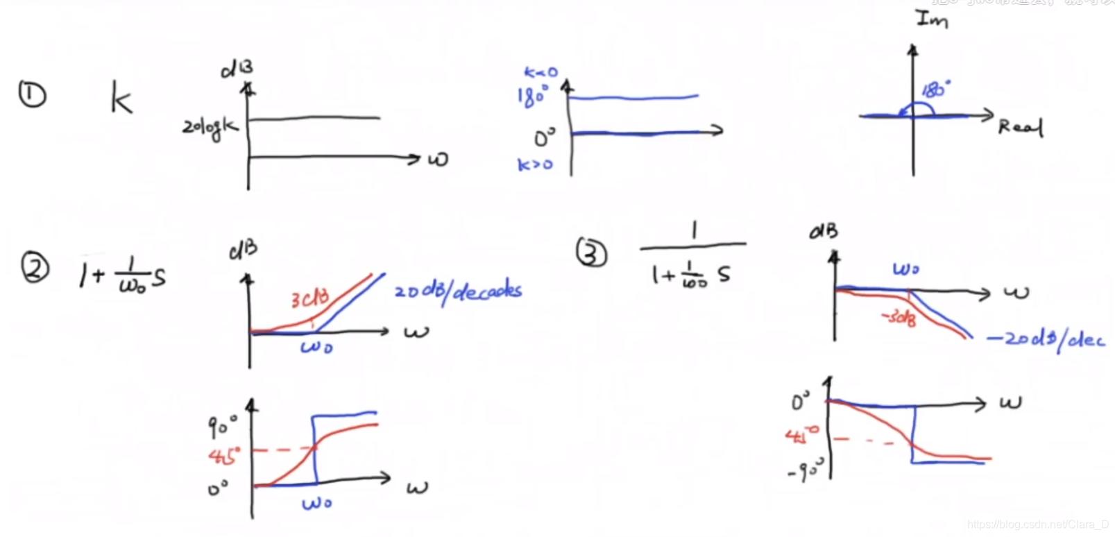 三种常见的简单系统波特图