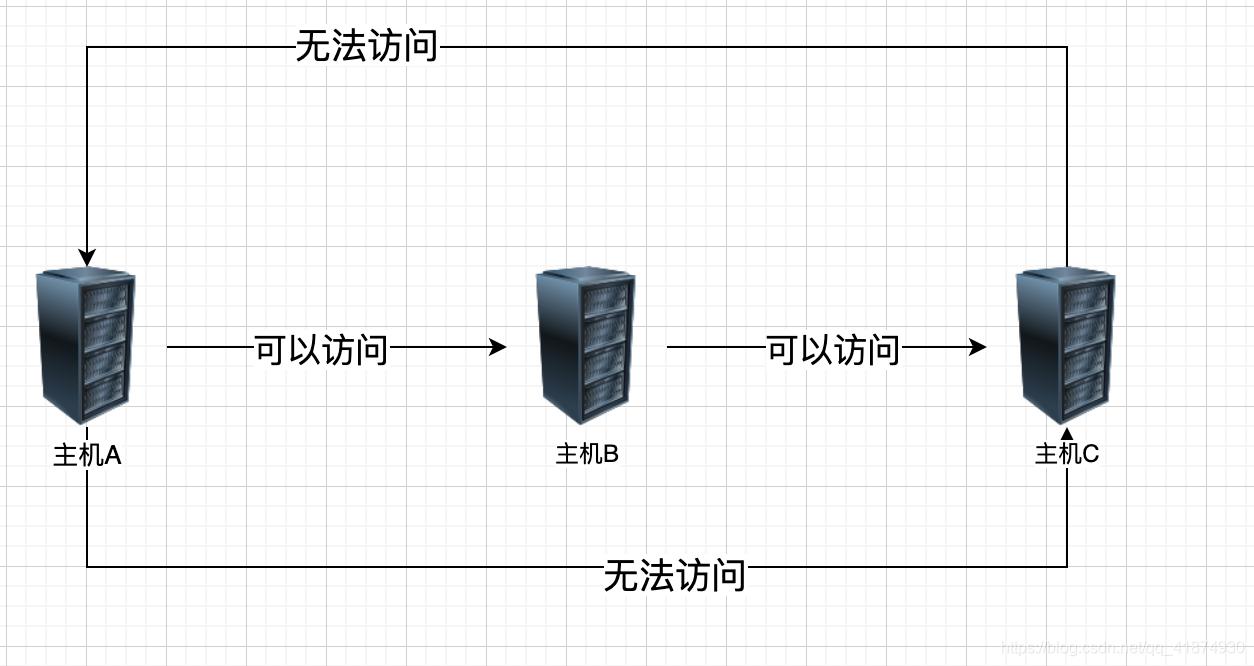 [外链图片转存失败,源站可能有防盗链机制,建议将图片保存下来直接上传(img-yAcIOhB1-1596697849556)(evernotecid://90B54479-F8FA-4F06-9F90-73E6593C6866/appyinxiangcom/27458002/ENResource/p114)]