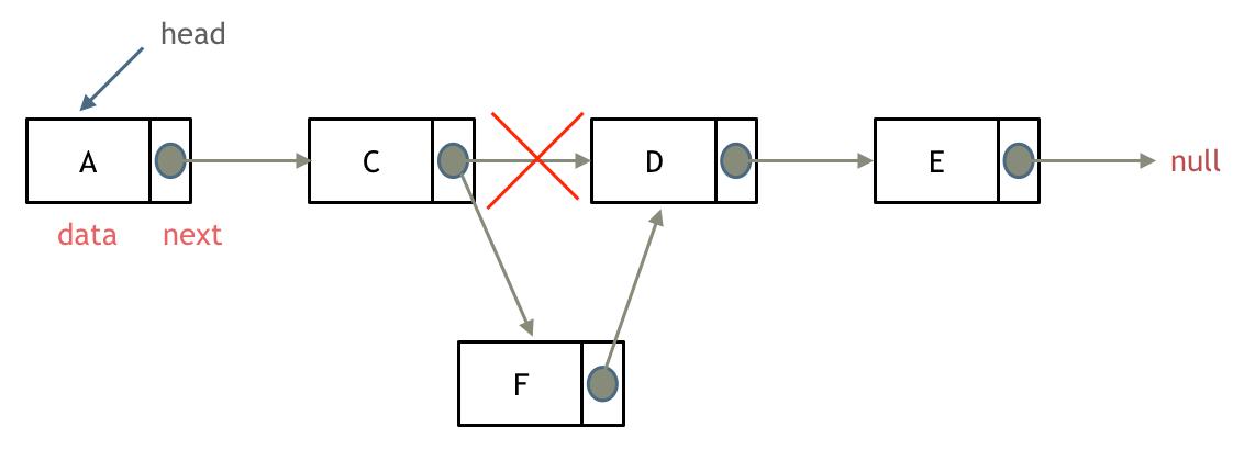 链表-添加节点