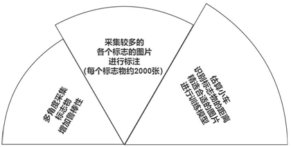 第十五届全国大学生智能汽车竞赛人工智能创意赛(预赛)TsinghuaJoking-