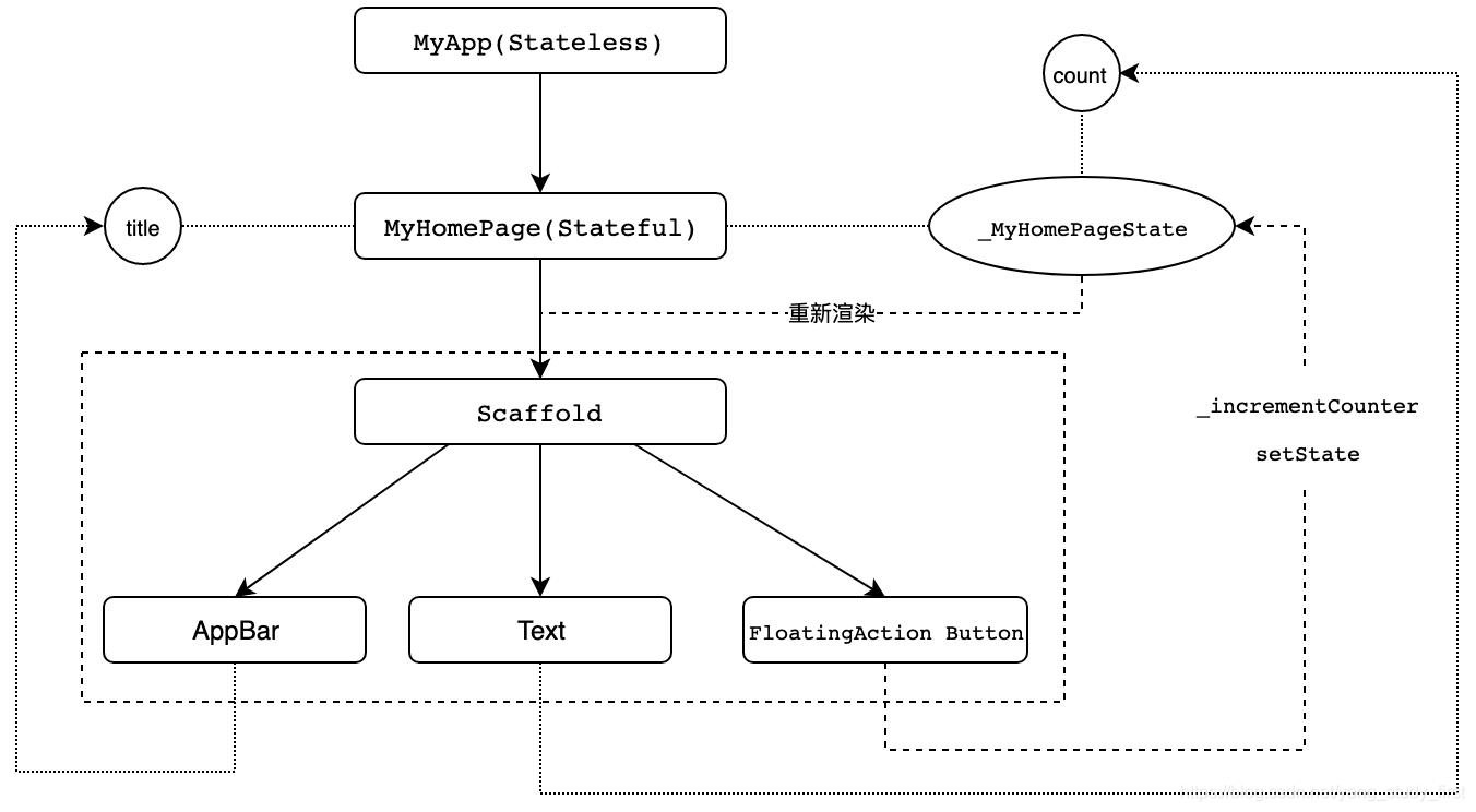 代码流程示意图