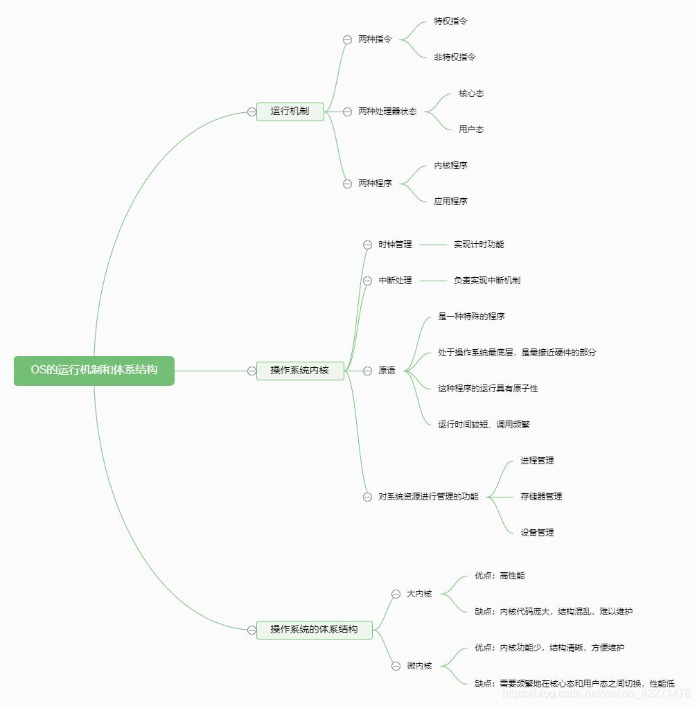 操作系统的运行机制、体系结构思维导图