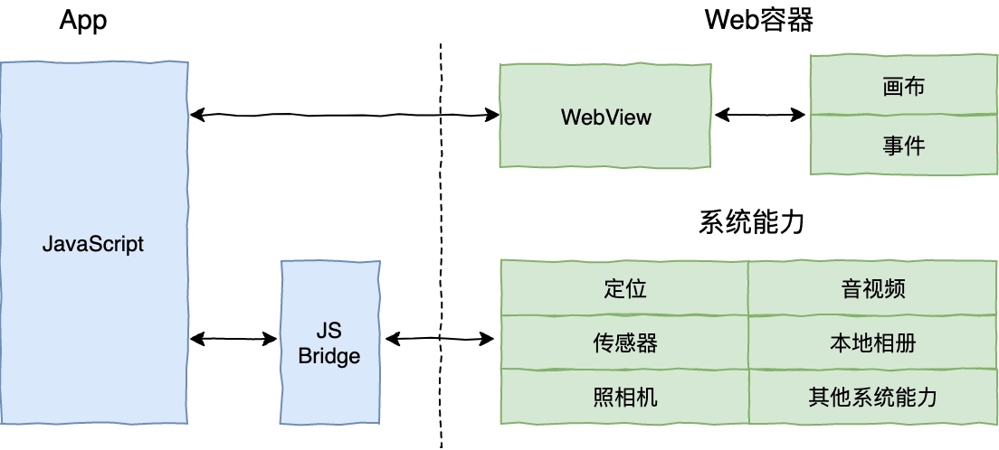 Hybrid开发框架