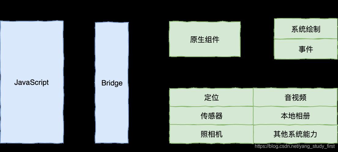 泛Web容器框架