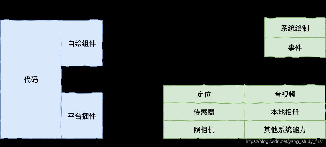 自绘引擎开发框架