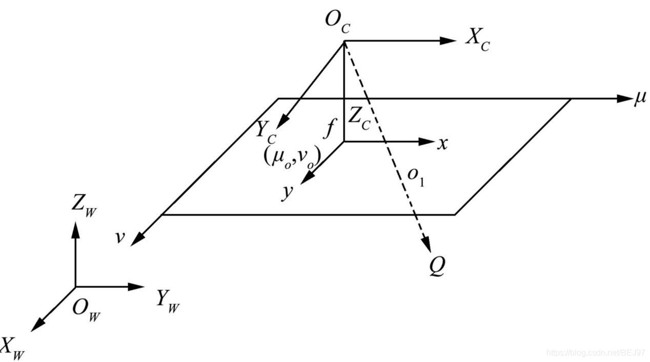 相机标定各坐标系
