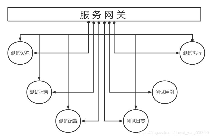 自动化测试平台化[v1.0.0][微服务化测试平台]davieyang-