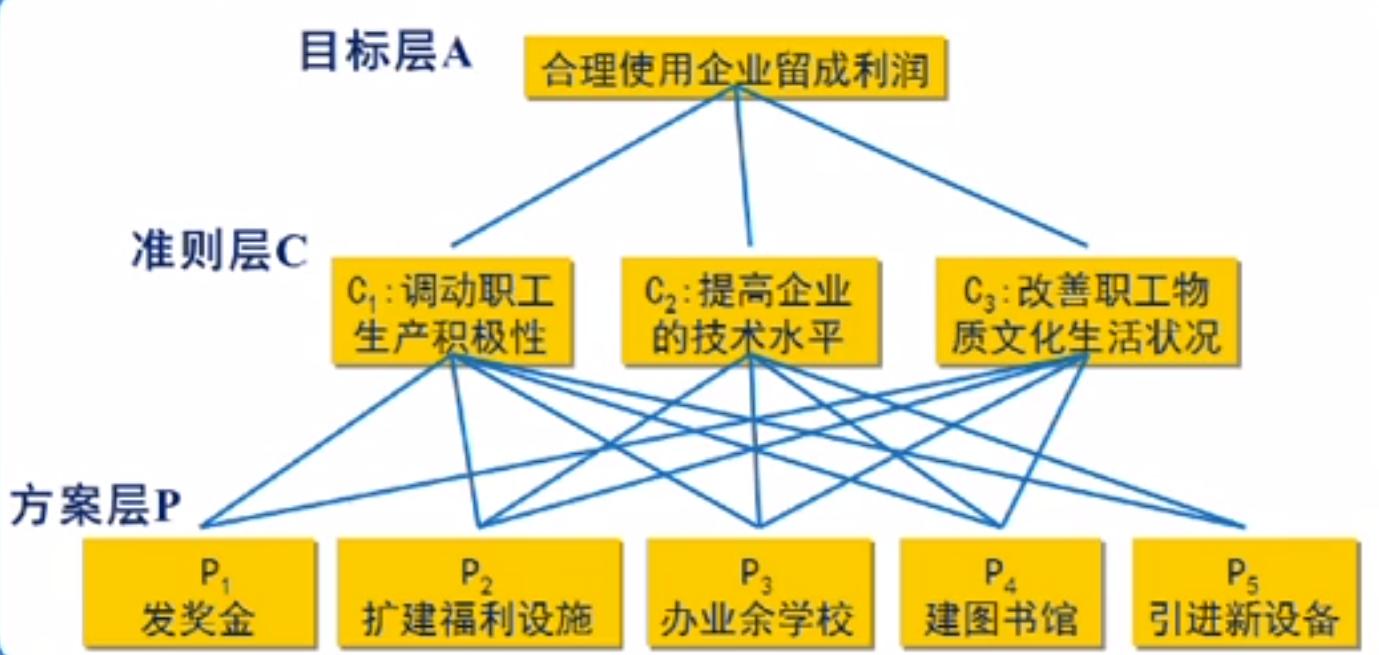 层次分析法的基本原理_层次分析法