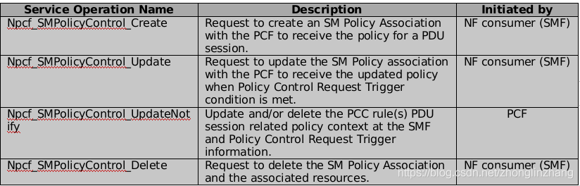 【5G核心网】 PCF之Session Management Policyzhonglinzhang-
