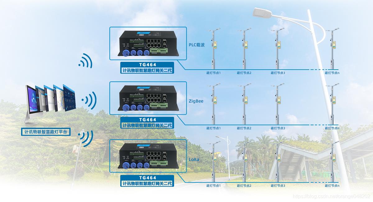 5G智慧灯杆网关应用于智慧灯杆解决方案