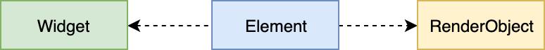 Widget、Element与RenderObject
