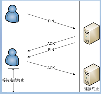 TCP协议连接终止