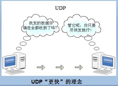 UDP追求速度