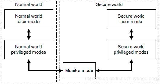 ARM的安全世界和非安全世界