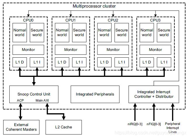多核处理器上的安全核和非安全核