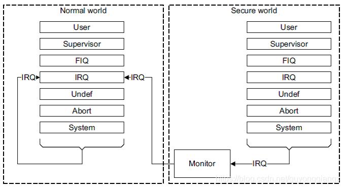IRQ作为非安全世界的中断源