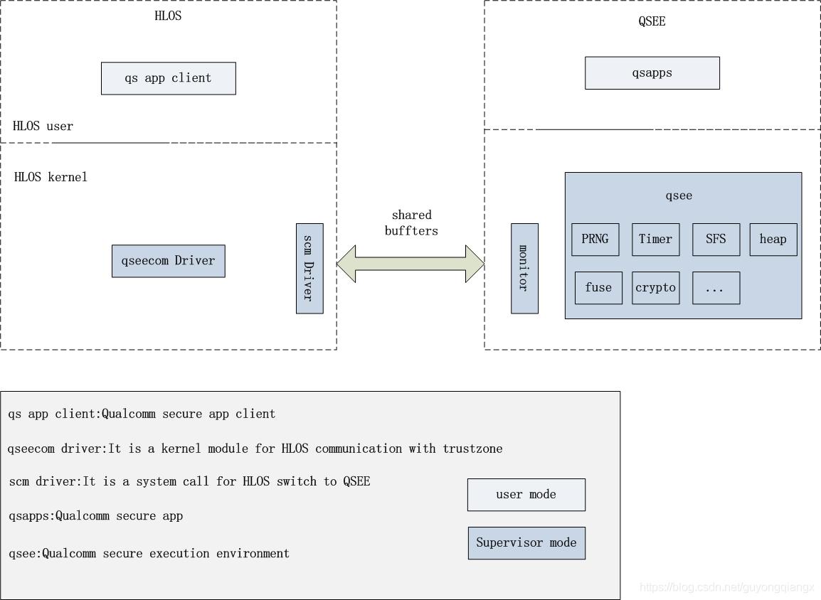 高通QSEE系统架构图