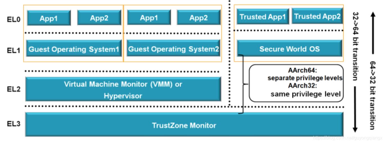 ARMv8-A Security Level