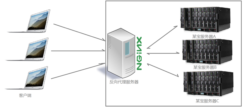 Nginx 详解:Nginx 是什么? 能干嘛?插图(2)