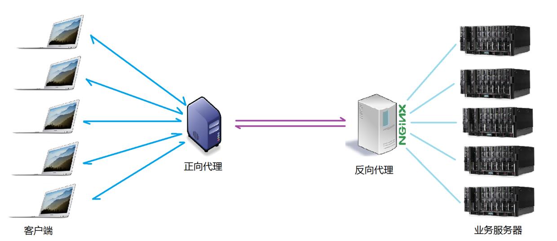 Nginx 详解:Nginx 是什么? 能干嘛?插图(3)