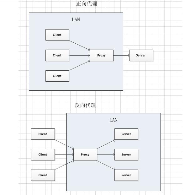 Nginx 详解:Nginx 是什么? 能干嘛?插图(4)