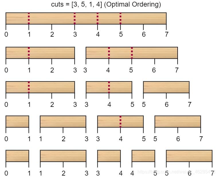 Java实现LeetCode第201场周赛(题号5483,5484,5471,5486)日常发呆-切棍子的最小成本
