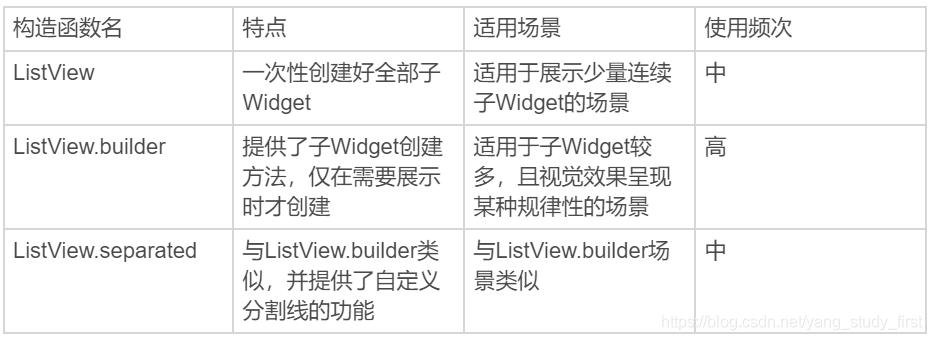 ListView常见构造方法及适用场景