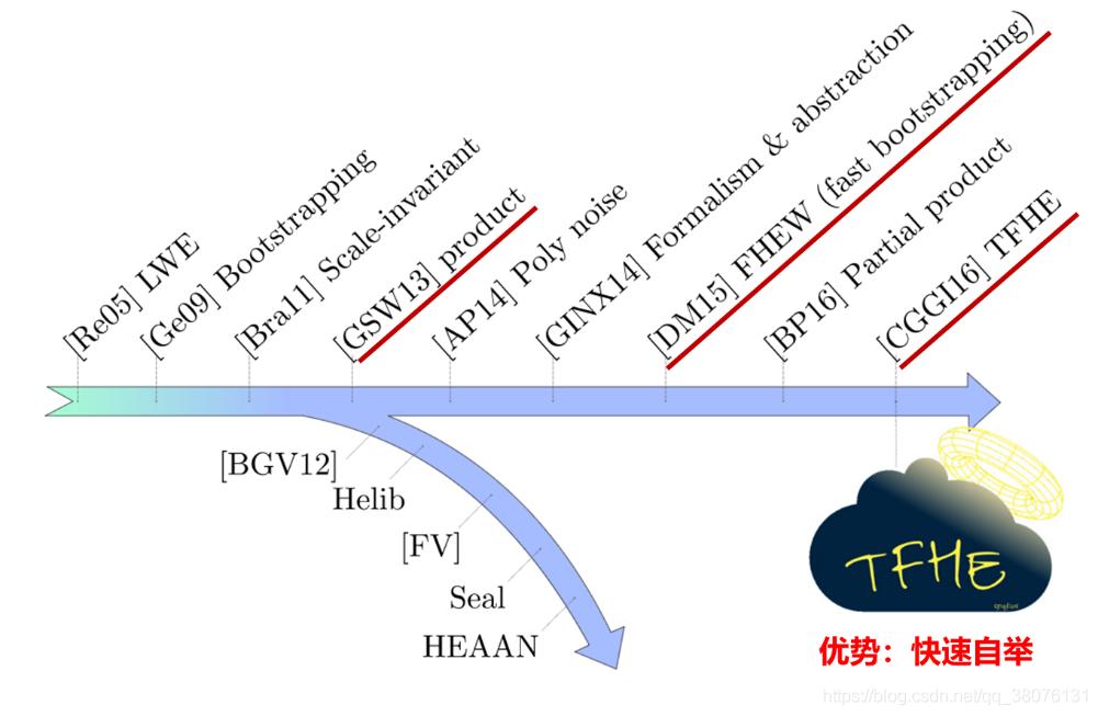 图4 全同态加密发展史