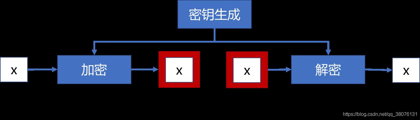 图1 传统加密示意图