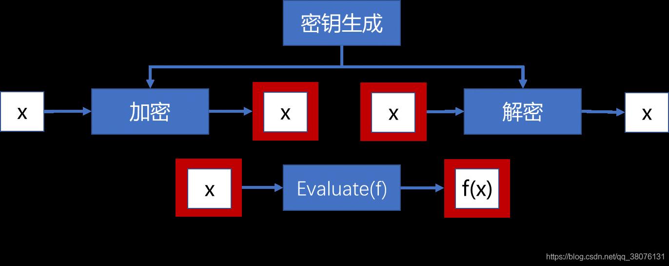 图2 同态加密示意图