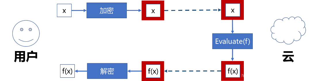 图3 同态加密在云上的应用