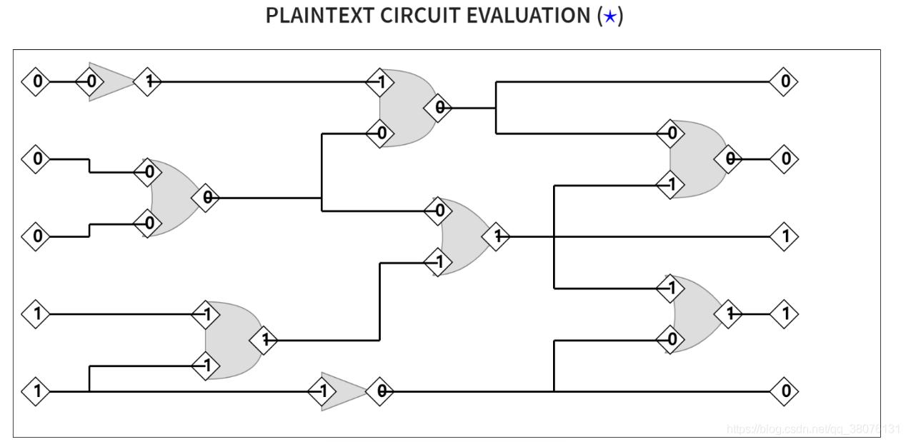 图6 一个电路的明文评估
