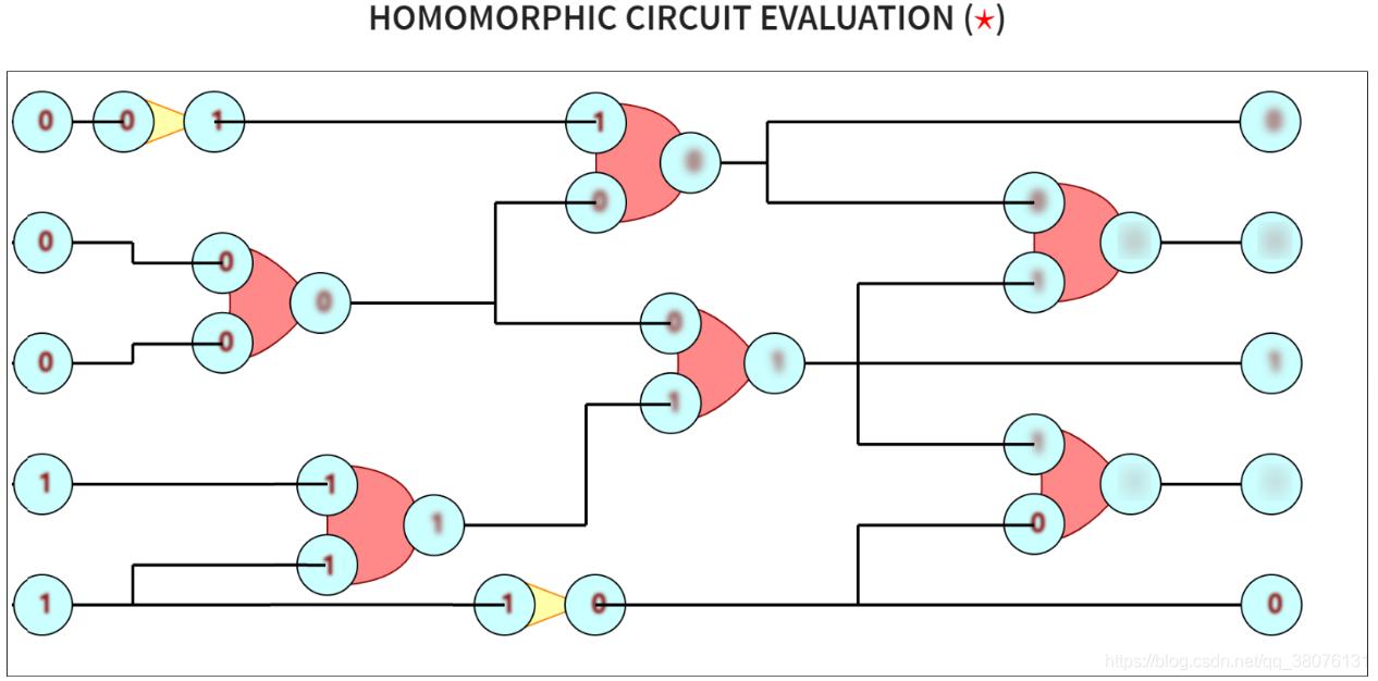 图7 一个电路的密文评估