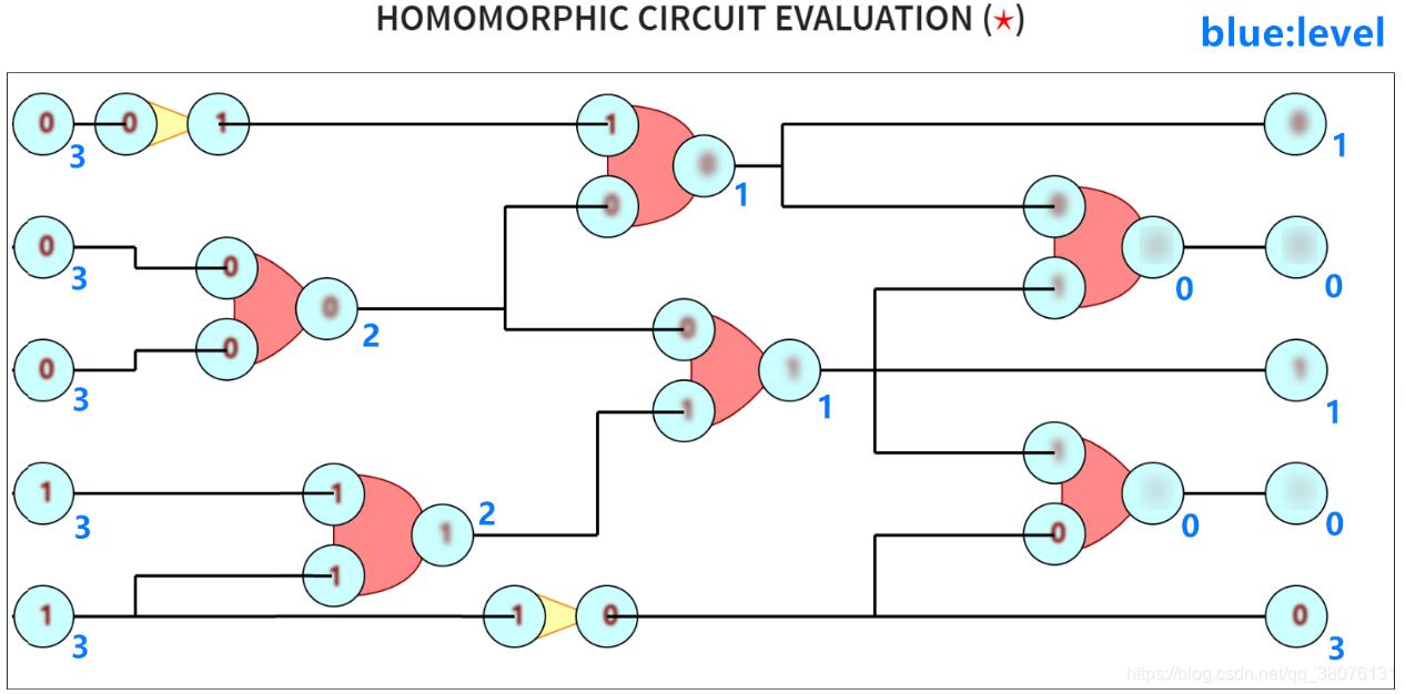 图8 一个电路密文评估的level分析