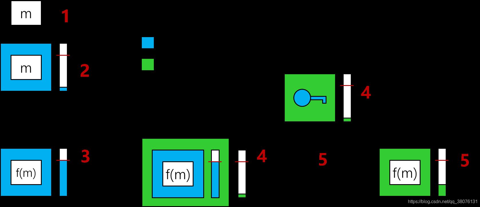 图9 Gentry自举方案示意图